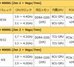 もう一つの第3世代Ryzen APU「Ryzen PRO 4000G」とは