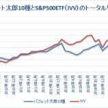 『【49カ月目】バフェット太郎10種、S&P500ETFを12.9%ポイント下回る』の画像