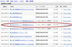 『欅坂一期生の菅井友香、馬術の全国大会で準優勝の超実力者だった!!』の画像