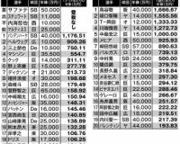 鳥谷敬さん、1安打あたり1600万円