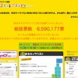 『ゆるキャラサミット2012 in 羽生 トマピーは865体中298位と頑張りました!』の画像