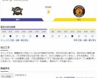 【虎実況】オープン戦 オリックス 対 阪神(京セラD)[3/19]18:00~