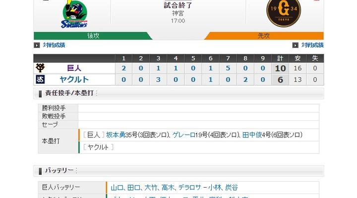 【 巨人試合結果!】< 巨 10-6 ヤ > 巨人連敗ストップ! 先発・山口俊、6回途中4失点で13勝目!坂本・ゲレーロ、田中俊にHR!2位DeNAと3.5差!