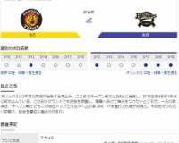 【虎実況】オープン戦 阪神 対 オリックス(京セラD)[3/20]14:00~