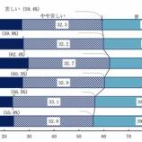 『3年連続で「生活が苦しい」と感じる世帯減少も、共働き世帯増加が所得押し上げの要因か。』の画像