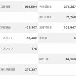『2020年3月2日週(第1週)のトラッキングトレード累計利益は4,594円でした。』の画像