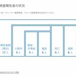 『【7月23日】浜松市で5名(13-17例目)の新型コロナウイルス感染症の患者を確認、浜松市内では初のクラスター発生の可能性』の画像