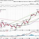 『米国株投資における為替リスクについて』の画像