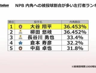 【悲報】打者大谷翔平さん、NPB時代のインコース被投球割合wxvw