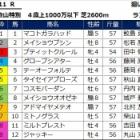 『【皿倉山特別】 予想 2/24(土)小倉11R』の画像
