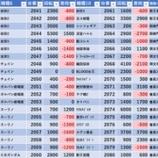 『7/28 エスパス高田馬場本店 旧イベ』の画像