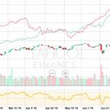 『ベータ値の低い高配当株にリスクが高まっている理由』の画像