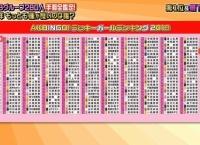 AKBINGO「ラッキーガールランキング2019 後編」まとめ!全順位判明!