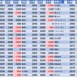 『8/29 エスパス赤坂見附 土曜日、増台』の画像