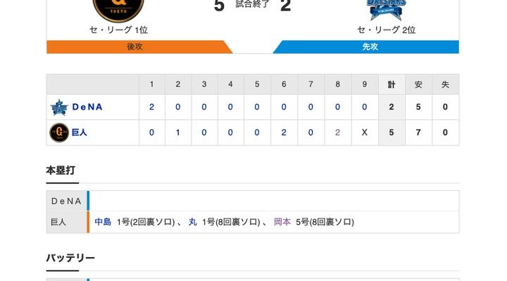 【巨人試合結果!】<巨5-2De> 巨人逆転勝利!中島・丸・岡本にHR!ウィーラー移籍後初H!先発・戸郷6回1/3を2失点で2勝目!