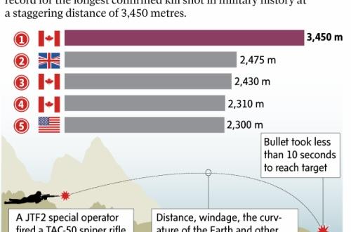 【イラク】カナダ軍特殊部隊のスナイパー、イスラム国の兵士を相手に3450mの距離から狙撃成功…世界最長記録(2475m)を約1km更新のサムネイル画像