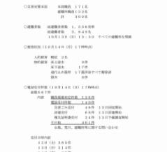 台風19号に関する戸田市の対応状況が市議会議員に報告されました(2019年10月15日)。災害対策本部人数、避難者数、被害状況、電話受付件数です。