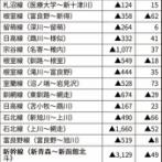 【悲報】 JR北海道さんが路線別収支を公表、赤字まみれ