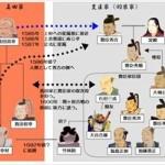 「豊臣家が滅亡した原因 」を漢字二文字で教えてクレメンス!!