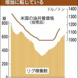 『原油とエネルギー株のダイバージェンスは強気相場入りを示唆している!』の画像