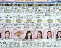 【阪神】新人選手のプロフィール
