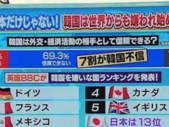 英国BBC「韓国を嫌いな国ランキングを発表!」⇒ 予想外の結果にリスカブス発狂wwwwwww