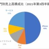 『【悲報】日本上場企業約3800社の時価総額、「GAFA」4社に抜かれる【日本株オワコン】』の画像