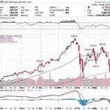 『米国株崩れ始めるも、長期投資家にとっては「いつもと変わらない景色」か』の画像