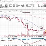 『【GE】GE予想を下回る決算で株価急落!投資タイミングはまだ先だ!』の画像