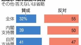 【偏向】朝日新聞による海洋放出賛否の世論調査、実態と違うと物議