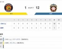 【オープン戦】 T1-12F[3/7] 阪神 投手陣が崩れ12失点で大敗。新助っ人ガンケルら不安露呈。