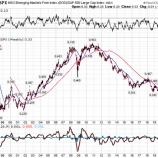 『【大転換】米国株の時代から新興国株の時代へ』の画像