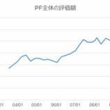 『【週間騰落】10月第1週:PF評価額過去最高も市場の雰囲気が怪しい』の画像