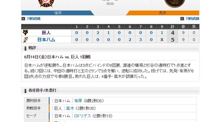 【 巨人試合結果・・・】< 巨 4-5 日 > 巨人逆転負け・・・4番手・高木が大誤算・・・