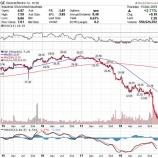 『長期投資家がGEのようなクソ株を避ける方法』の画像