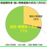 『【新型コロナ】1月9日(土)、埼玉県の現在の患者数は昨日より「386人増加」の計4812人に。130人の方が退院・療養終了されました(新たな陽性者は過去最多518人)。』の画像