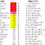 『第28回(2021)青葉賞 予想【ラップ解析】』の画像