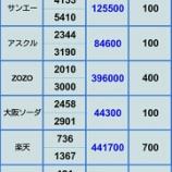 『【自社株の評価損も拡大中】12月28日 ポジション』の画像