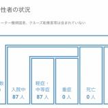 『【7月28日】浜松市で9名の新型コロナ感染症患者を確認、クラスター関連が6名でその他の患者は3名』の画像