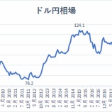 『米国株投資が日本株投資に比べて為替リスクが低い理由』の画像