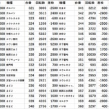 『日の丸狛江 旧イベ 全台差枚 パチスロデータ』の画像