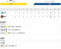 セ・リーグ T4-1D[10/27] 阪神が八回にラッキー勝ち越し!近本2点三塁打、糸原も適時打、中日・福から3点!!