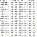 『ひたちなか市 20スロ全台差枚 パチスロデータ』の画像
