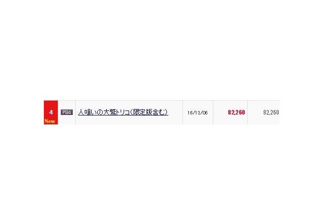 『人喰いの大鷲トリコ』初週8万2260本→