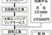 【原発問題】「作業員の賃金ピンハネ」=福島原発で、調査求める―労働弁護団