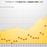 『銀価格が暴騰する!イーグル銀貨の売上が過去最高!金価格を凌駕する!』の画像