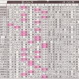 『セ・リーグ T2-0C[9/29] 能見完封!鳥谷先制弾に森田犠飛2点守り切った!阪神勝利 本塁遠く広島CS消滅』の画像