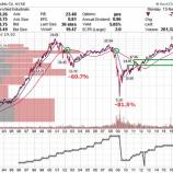 『【GE】不人気優良株ゼネラル・エレクトリックの目標株価と買い方』の画像