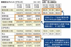 ポルシェ16万台でVW470万台とほぼ同じ営業利益を稼ぎ出す!