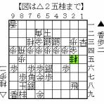 将棋倶楽部24五段への道